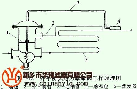 它与内平衡热力膨胀阀不同之处是,在膜片下设有隔板与阀的进口隔开图片